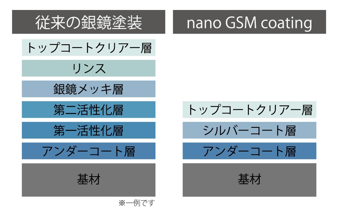 nanoGSMコーティングと従来の銀鏡塗装の比較