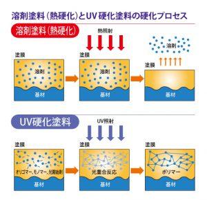 溶剤塗料とUV硬化塗料の硬化プロセスの比較